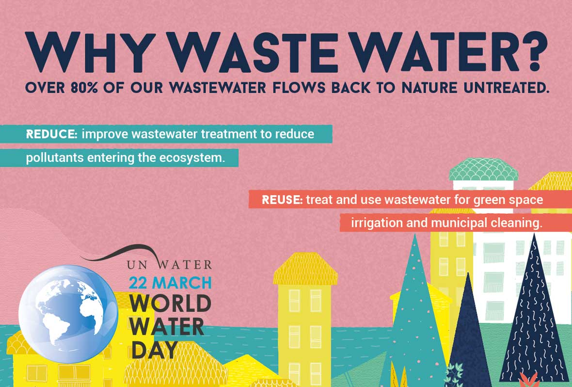 Sustainable sewerage: Why waste water?